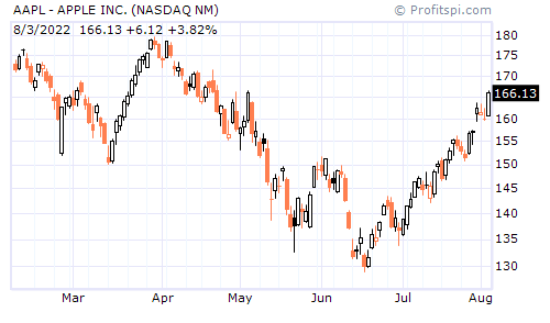 AAPL - APPLE INC. (NASDAQ NM)