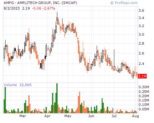 AMPG Stock Chart Monday, February 10, 2014 09:06:03 AM