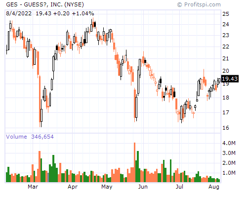 GES Stock Chart Sunday, February 9, 2014 10:18:53 PM