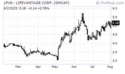 6 Stocks Under $2 I Might Trade Friday July 26, 2011