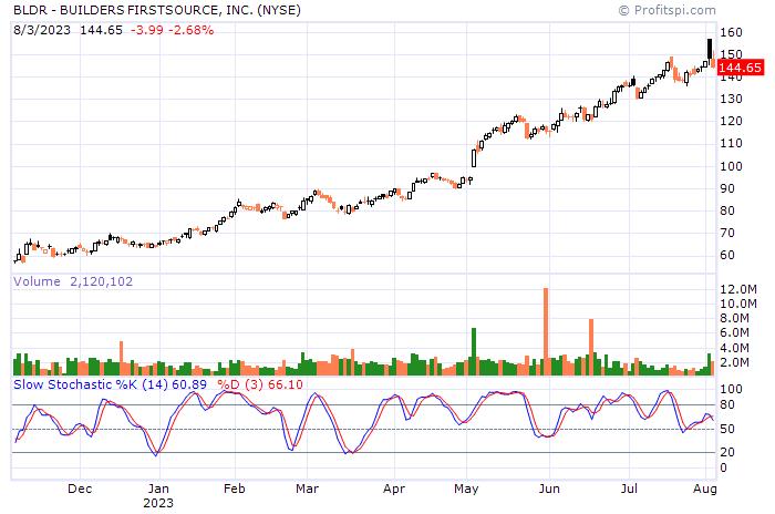 stock-chart-str.aspx?id=bldr&ca=24062939