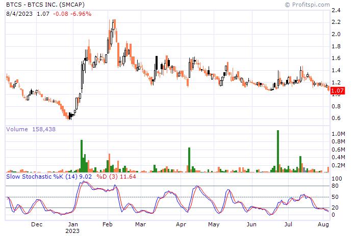 stock-chart-str.aspx?id=btcs&ca=24062939