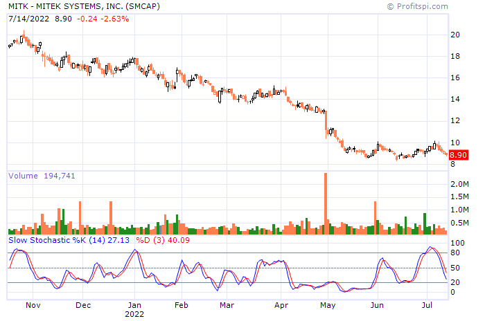 stock-chart-str.aspx?id=mitk&ca=24062939