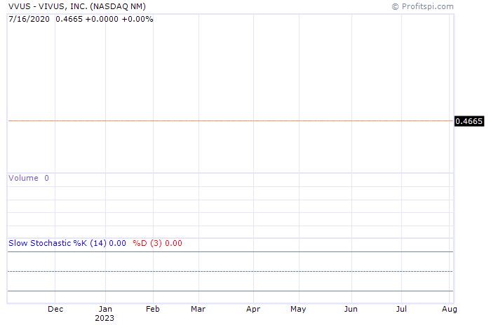 stock-chart-str.aspx?id=vvus&ca=24062939