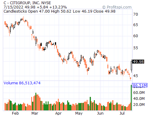 Citigroup C Stock Message Board Investorshub