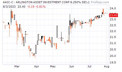 AAIC-C - ARLINGTON ASSET INVESTMENT CORP 8.250% SEIES C FIX (NYSE)