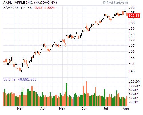 AAPL - APPLE INC. (NASDAQ NM)