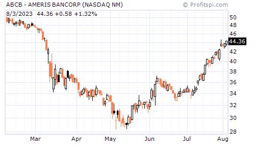 ABCB - AMERIS BANCORP (NASDAQ NM)