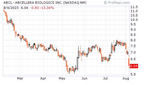 ABCL - ABCELLERA BIOLOGICS INC. (NASDAQ NM)