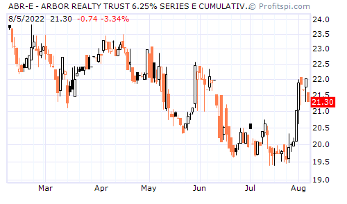 ABR-E - ARBOR REALTY TRUST 6.25% SERIES E CUMULATIVE REDEE (NYSE)