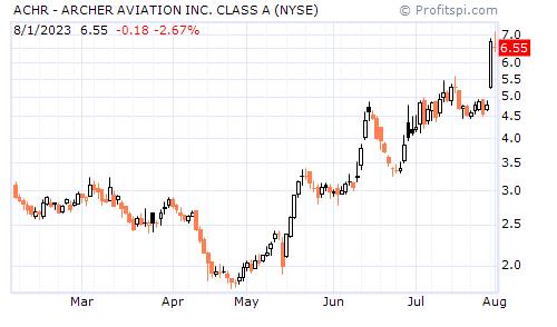 ACHR - ARCHER AVIATION INC. CLASS A (NYSE)