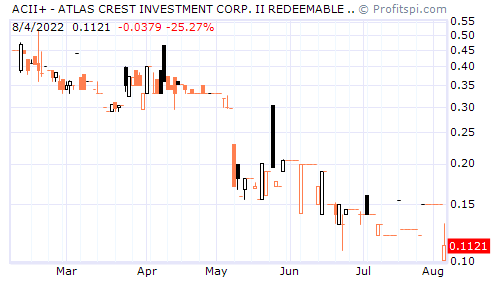 ACII+ - ATLAS CREST INVESTMENT CORP. II REDEEMABLE WTS, EA (NYSE)