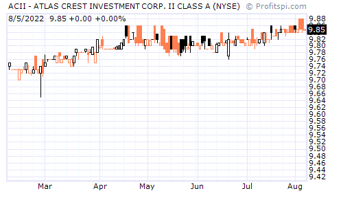 ACII - ATLAS CREST INVESTMENT CORP. II CLASS A (NYSE)