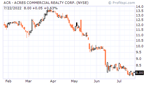 ACR - ACRES COMMERCIAL REALTY CORP. (NYSE)