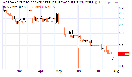 ACRO+ - ACROPOLIS INFRASTRUCTURE ACQUISITION CORP. WTS (NYSE)