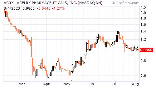 ACRX - ACELRX PHARMACEUTICALS, INC. (NASDAQ NM)