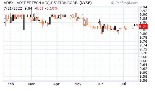 ADEX - ADIT EDTECH ACQUISITION CORP. (NYSE)