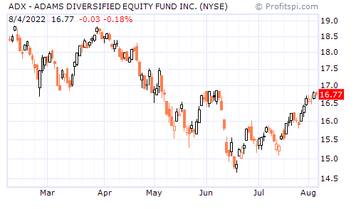 ADX - ADAMS DIVERSIFIED EQUITY FUND INC. (NYSE)
