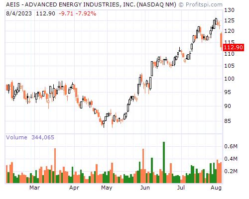 AEIS - ADVANCED ENERGY INDUSTRIES, INC. (NASDAQ NM)