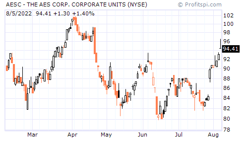 AESC - THE AES CORP. CORPORATE UNITS (NYSE)