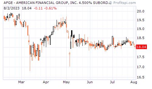 AFGE - AMERICAN FINANCIAL GROUP, INC. 4.500% SUBORDINATED (NYSE)