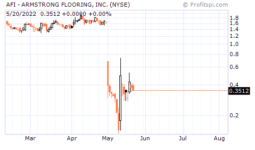 AFI - ARMSTRONG FLOORING, INC. (NYSE)