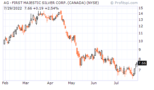 AG - FIRST MAJESTIC SILVER CORP. (CANADA) (NYSE)