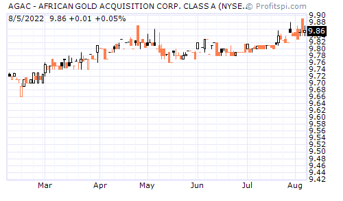 AGAC - AFRICAN GOLD ACQUISITION CORP. CLASS A (NYSE)