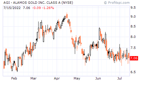 AGI - ALAMOS GOLD INC. CLASS A (NYSE)
