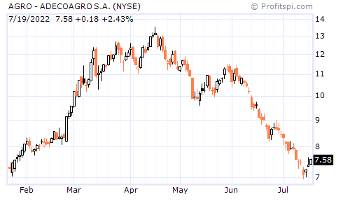 AGRO - ADECOAGRO S.A. (NYSE)