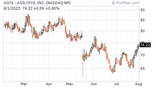 AGYS - AGILYSYS, INC. (NASDAQ NM)