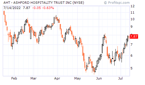 AHT - ASHFORD HOSPITALITY TRUST INC (NYSE)