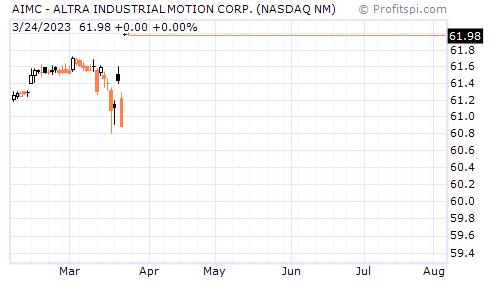 AIMC - ALTRA INDUSTRIAL MOTION CORP. (NASDAQ NM)