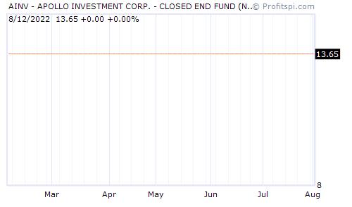 AINV - APOLLO INVESTMENT CORP. - CLOSED END FUND (NASDAQ NM)