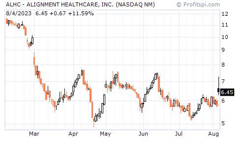 ALHC - ALIGNMENT HEALTHCARE, INC. (NASDAQ NM)