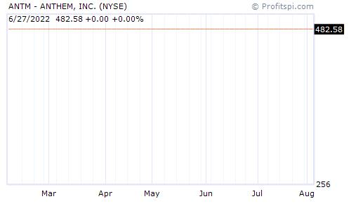 ANTM - ANTHEM, INC. (NYSE)