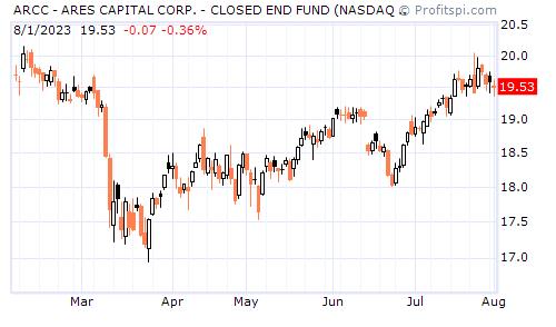 ARCC - ARES CAPITAL CORP. - CLOSED END FUND (NASDAQ NM)