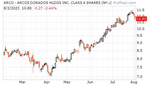 ARCO - ARCOS DORADOS HLDGS INC. CLASS A SHARES (NYSE)