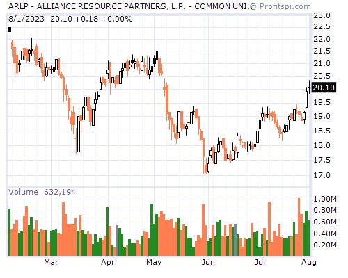 ARLP - ALLIANCE RESOURCE PARTNERS, L.P. - COMMON UNITS RE (NASDAQ NM)