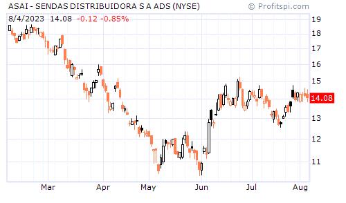 ASAI - SENDAS DISTRIBUIDORA S A ADS (NYSE)