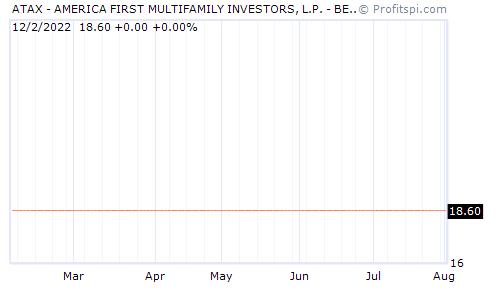 ATAX - AMERICA FIRST MULTIFAMILY INVESTORS, L.P. - BENEFI (NASDAQ NM)