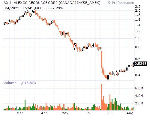 AXU - ALEXCO RESOURCE CORP (CANADA) (NYSE_AMEX)