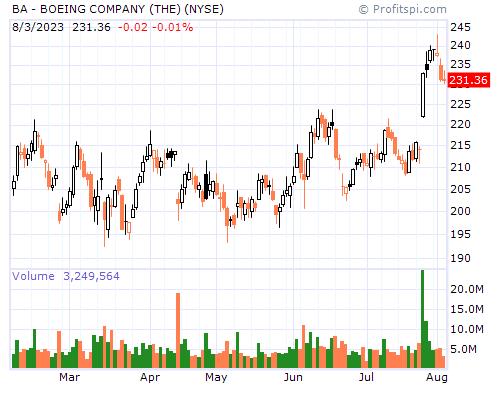 BA - BOEING COMPANY (THE) (NYSE)