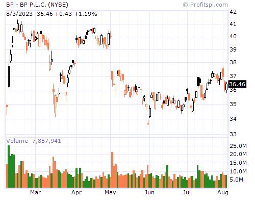 BP - BP P.L.C. (NYSE)