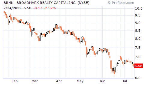 BRMK - BROADMARK REALTY CAPITAL INC. (NYSE)