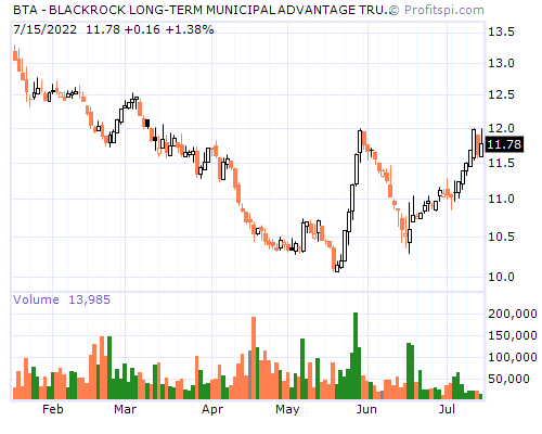 BTA - BLACKROCK LONG-TERM MUNICIPAL ADVANTAGE TRUST BLAC (NYSE)