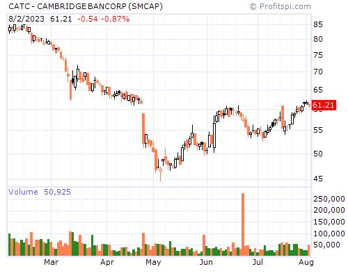 CATC - CAMBRIDGE BANCORP (SMCAP)