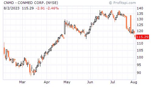 CNMD - CONMED CORP. (NASDAQ NM)