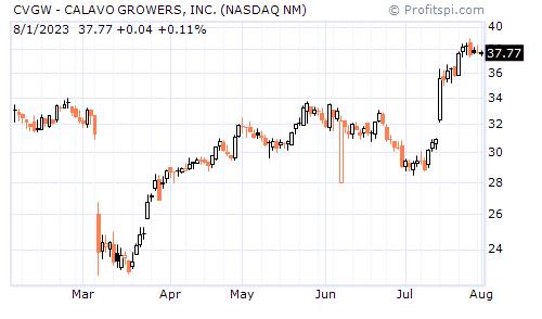 CVGW - CALAVO GROWERS, INC. (NASDAQ NM)