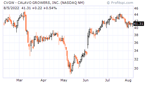 CVGW - CALAVO GROWERS, INC. (NASDAQ NM)